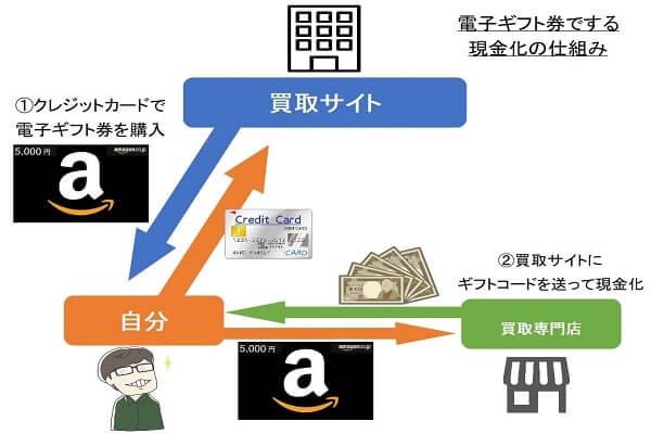業者を使わないで電子ギフト券でクレジットカード現金化する仕組み