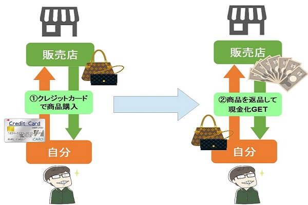 商品を返品して現金化する方法