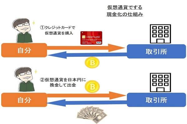 仮想通貨(ビットコイン)を自分でクレジットカード現金化する仕組み
