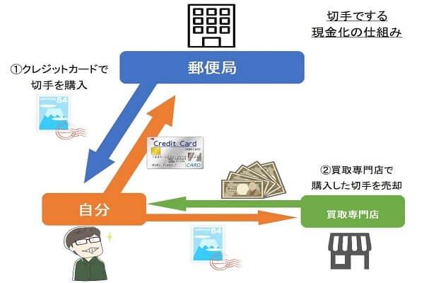 自分で切手を使ってクレジットカード現金化する仕組み