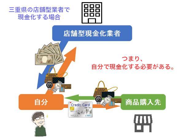 三重県の店舗型業者で現金化する方法と手順【図解あり】