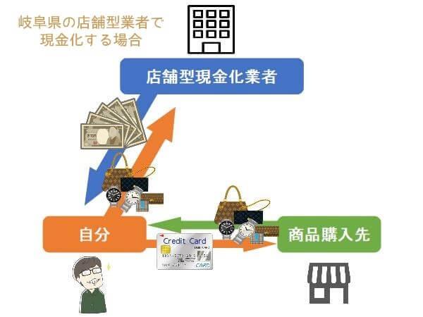 岐阜県のクレジットカード現金化業者を利用する手順の図形
