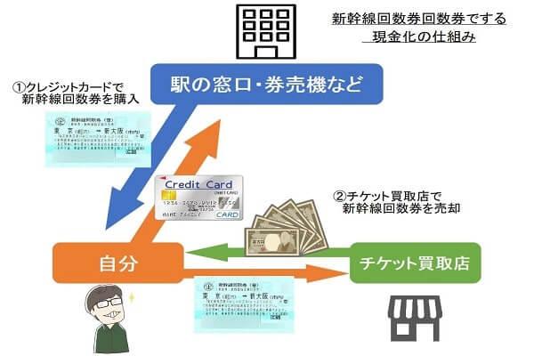 新幹線回数券でするクレジットカード現金化の仕組み