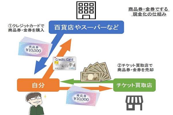 商品券や金券を使ったクレジットカード現金化の仕組み