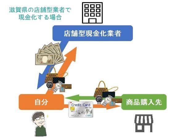 滋賀県(大津市)の店舗型業者で現金化までの流れ【図解有り】