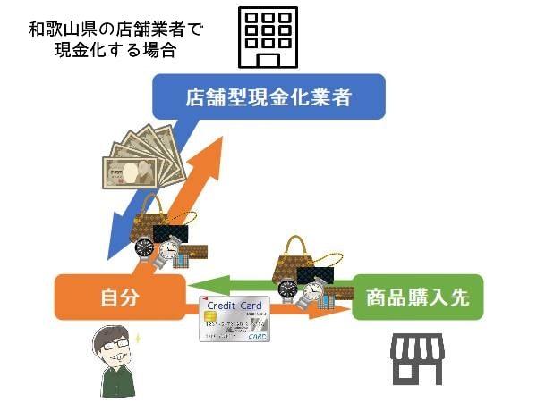和歌山県の店舗型業者で現金化するまでの流れ【図解有り】