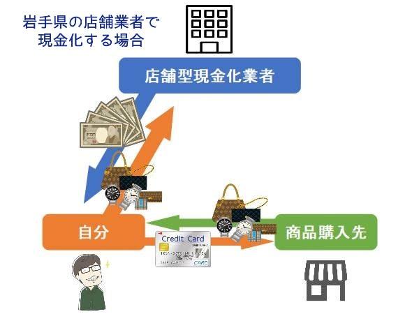 岩手県(盛岡市)の現金化業者を利用する手順