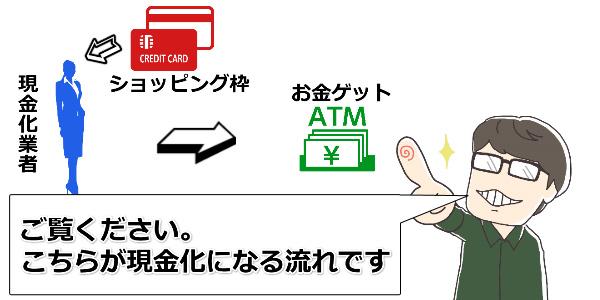 おひさまクレジットの現金化の流れを確認してみた!