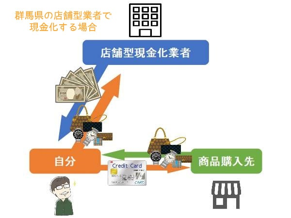 群馬県の店舗型業者で現金化する方法と手順【図解有り】