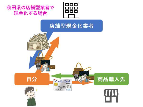 新潟県で現金化する方法を図解で解説!