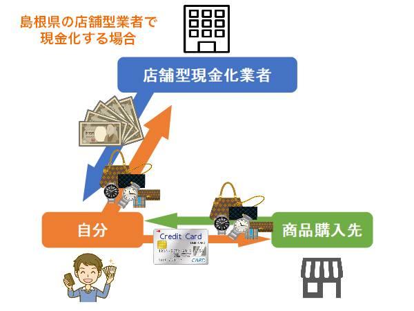 島根県の店舗型業者で現金化する方法と手順【図解あり】