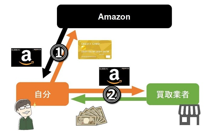 クレジットカードでamazonギフト券を購入して現金化