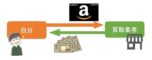amazonギフト券買取の仕組み