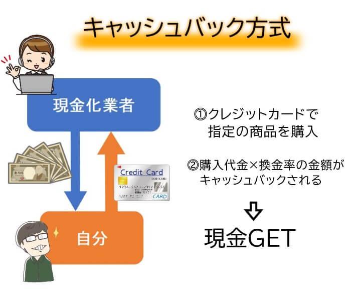 キャッシュバック方式でするクレジットカード現金化の仕組み