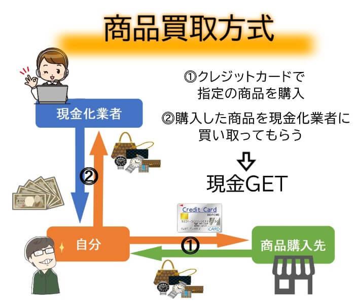 商品買取方式でするクレジットカード現金化の仕組み