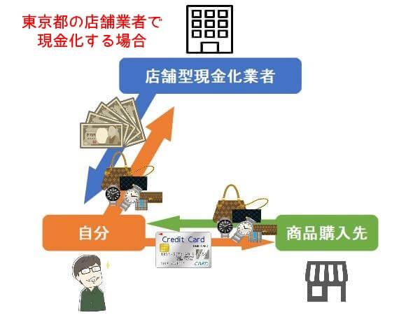 東京都でクレジットカード現金化をするまでの手順を図で解説
